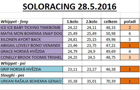 pohr kolna soloracing