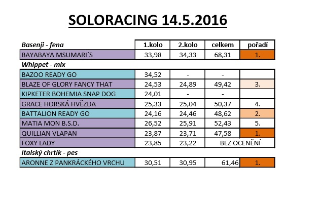 soloracing koln zajc2016